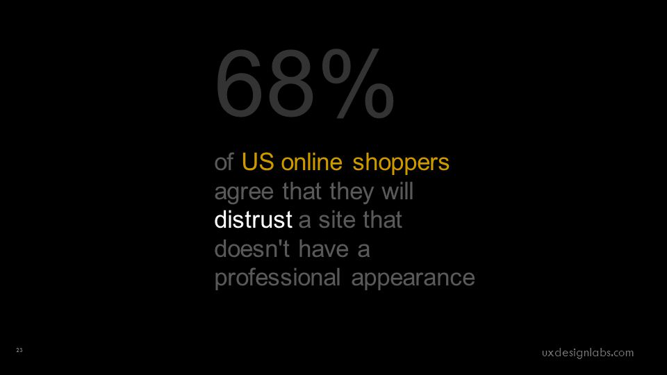 68% of US online shoppers agree that they will distrust a site that doesn t have a professional appearance 23 uxdesignlabs.com