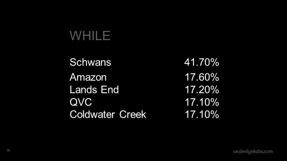 WHILE Schwans41.70% Amazon 17.60% Lands End 17.20% QVC 17.10% Coldwater Creek 17.10% 29 uxdesignlabs.com