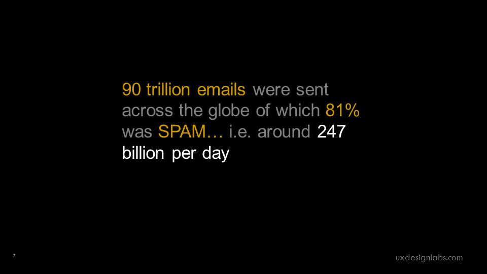 90 trillion emails were sent across the globe of which 81% was SPAM… i.e.