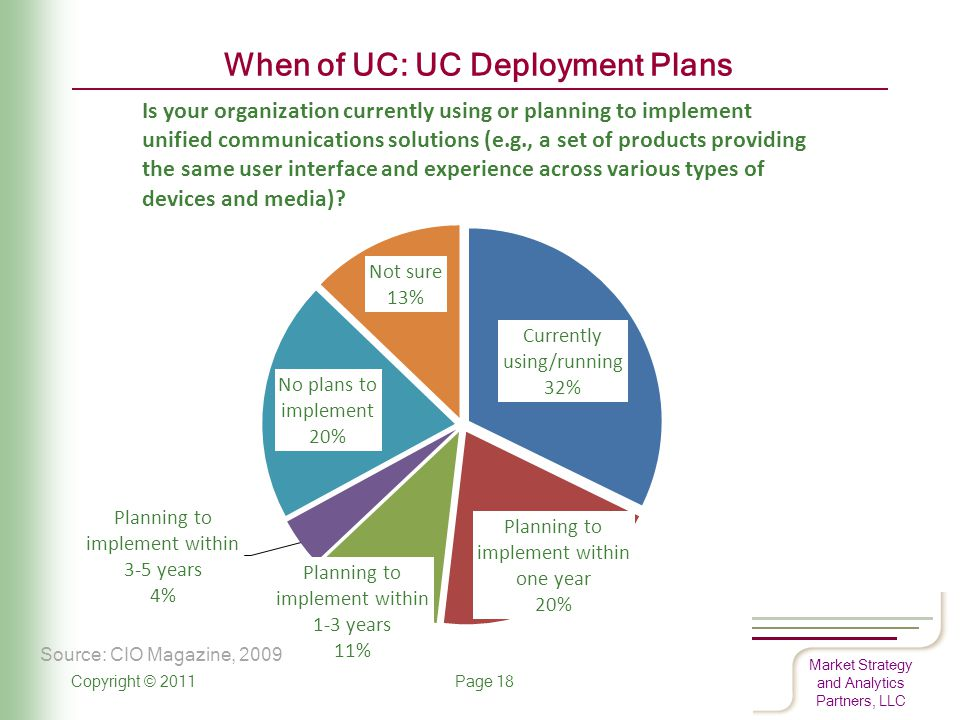 Market Strategy and Analytics Partners, LLC When of UC: UC Deployment Plans Copyright © 2011 Page 18 Source: CIO Magazine, 2009