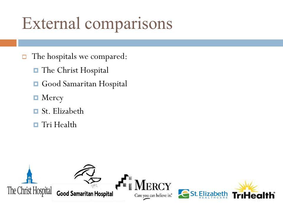 External comparisons  The hospitals we compared:  The Christ Hospital  Good Samaritan Hospital  Mercy  St. Elizabeth  Tri Health