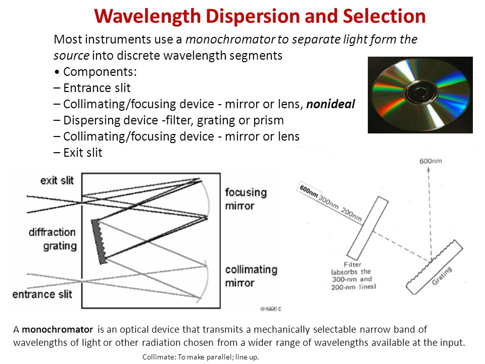 Wavelength Dispersion and Selection Most instruments use a monochromator to separate light form the source into discrete wavelength segments Components: – Entrance slit – Collimating/focusing device - mirror or lens, nonideal – Dispersing device -filter, grating or prism – Collimating/focusing device - mirror or lens – Exit slit Collimate: To make parallel; line up.