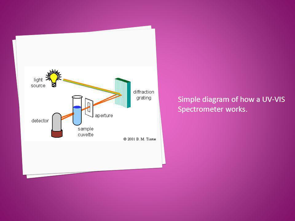Simple diagram of how a UV-VIS Spectrometer works.