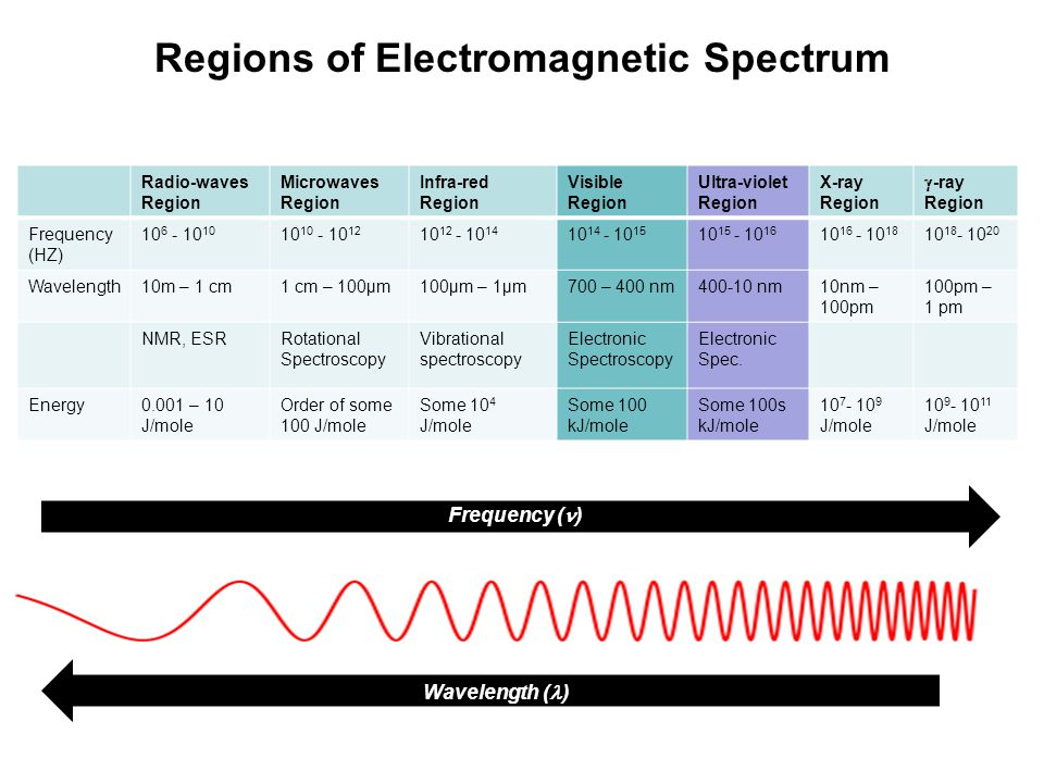 where h = Planck's constant = 6.624 x 10 -34 Joules sec = frequency of electromagnetic radiation in cycle per sec = c/ where c = velocity of light; = wavelength of electromagnetic radiation Therefore, E = hc/ But 1/ = = wave number in cm -1 Thus, E = hc   E = h Energy of light Frequency of light Electromagnetic Radiation Higher frequency ( ) -- Higher Energy -- Lower wavelength
