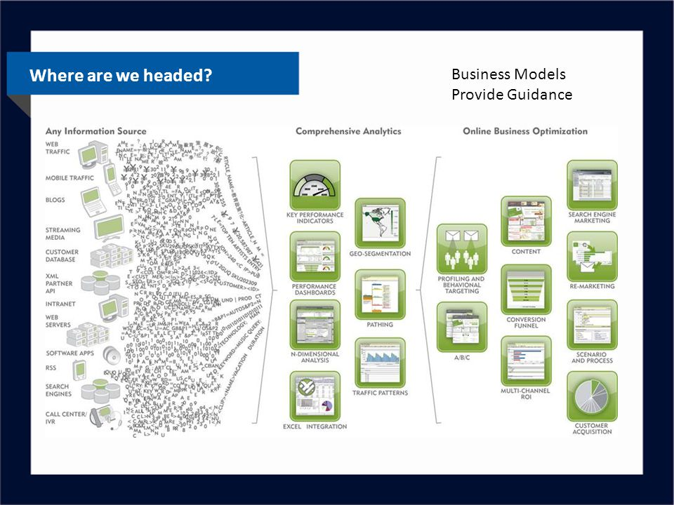 Where are we headed? Business Models Provide Guidance