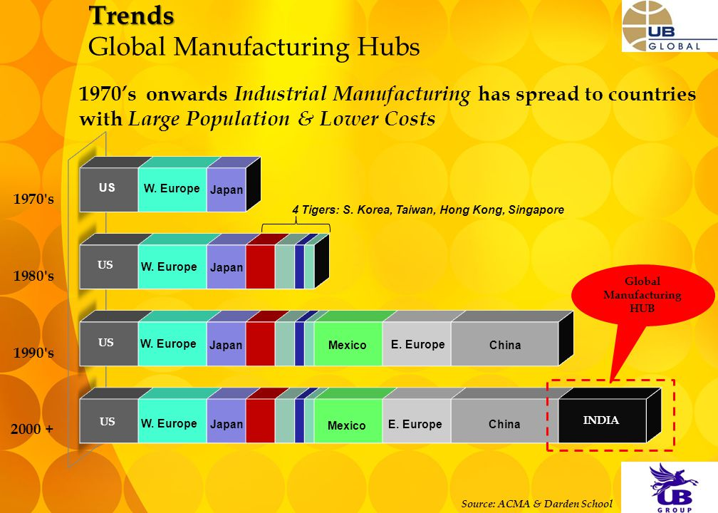 Trends Trends Global Manufacturing Hubs Source: ACMA & Darden School Global Manufacturing HUB US INDIA W. Europe Japan 4 Tigers: S. Korea, Taiwan, Hon
