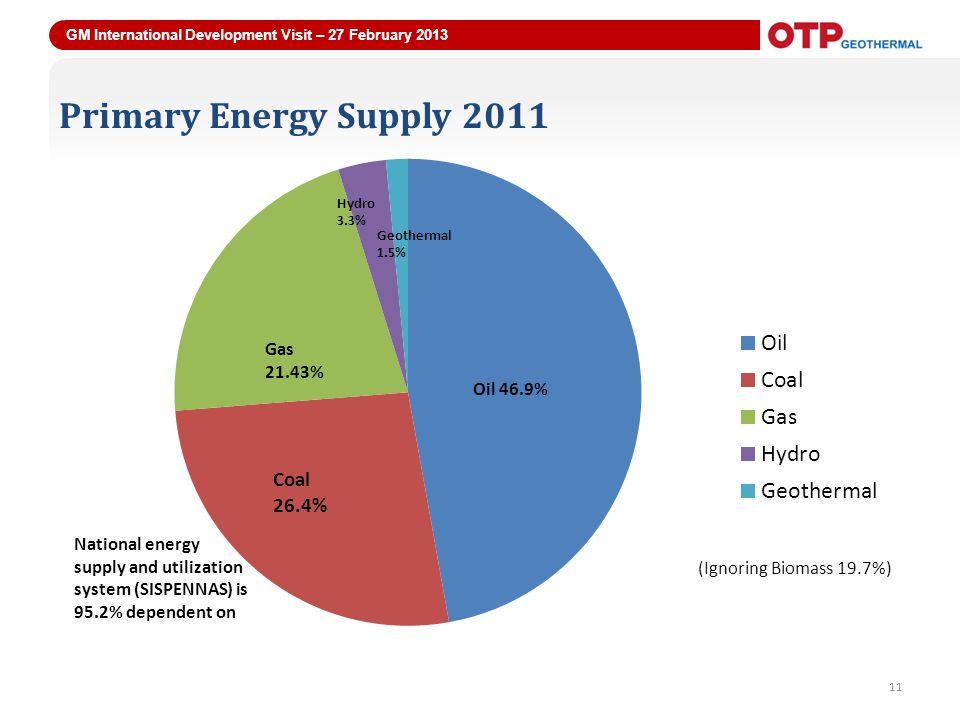 GM International Development Visit – 27 February 2013 11 Primary Energy Supply 2011 11