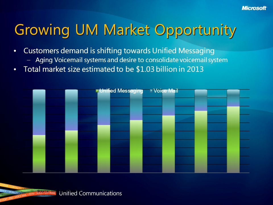 Growing UM Market Opportunity Customers demand is shifting towards Unified Messaging – Aging Voic systems and desire to consolidate voic system Total market size estimated to be $1.03 billion in 2013 Source: Frost and Sullivan
