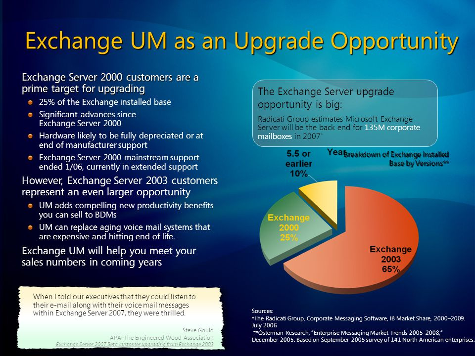 Exchange UM as an Upgrade Opportunity Exchange Server 2000 customers are a prime target for upgrading 25% of the Exchange installed base Significant advances since Exchange Server 2000 Hardware likely to be fully depreciated or at end of manufacturer support Exchange Server 2000 mainstream support ended 1/06, currently in extended support However, Exchange Server 2003 customers represent an even larger opportunity UM adds compelling new productivity benefits you can sell to BDMs UM can replace aging voice mail systems that are expensive and hitting end of life.
