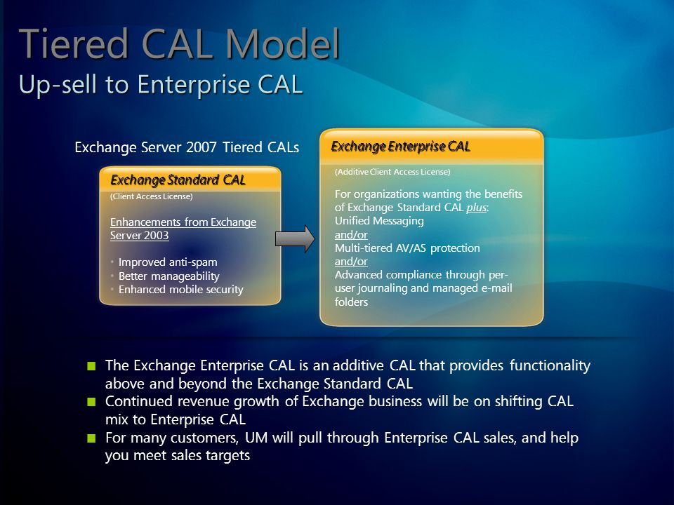 Tiered CAL Model Up-sell to Enterprise CAL Exchange Server 2007 Tiered CALs The Exchange Enterprise CAL is an additive CAL that provides functionality above and beyond the Exchange Standard CAL Continued revenue growth of Exchange business will be on shifting CAL mix to Enterprise CAL For many customers, UM will pull through Enterprise CAL sales, and help you meet sales targets (Client Access License) Enhancements from Exchange Server 2003 Improved anti-spam Better manageability Enhanced mobile security Exchange Standard CAL (Additive Client Access License) For organizations wanting the benefits of Exchange Standard CAL plus: Unified Messaging and/or Multi-tiered AV/AS protection and/or Advanced compliance through per- user journaling and managed  folders Exchange Enterprise CAL