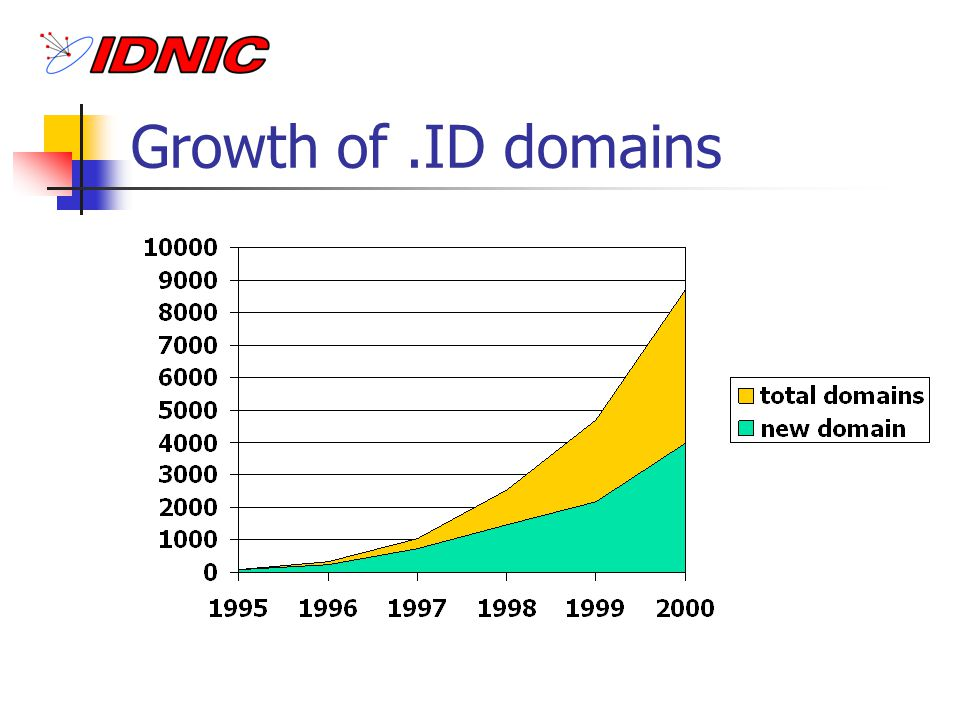 Growth of.ID domains