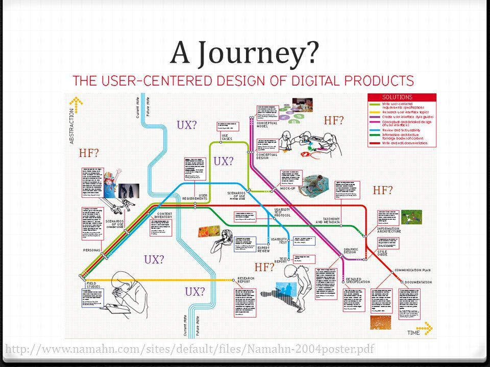 A Journey? http://www.namahn.com/sites/default/files/Namahn-2004poster.pdf HF? UX?