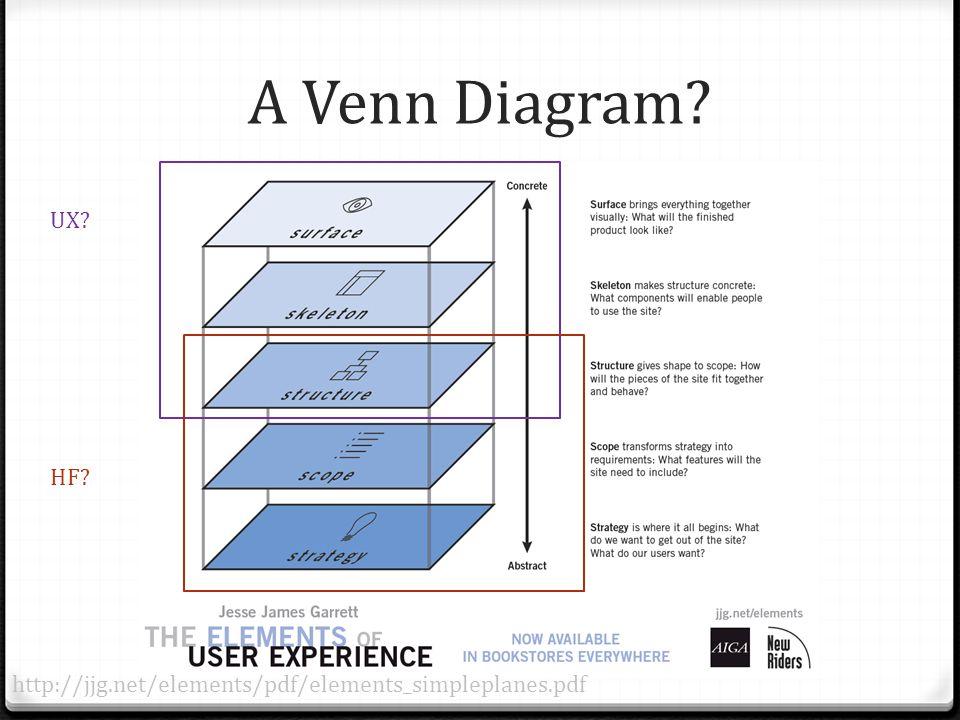 A Venn Diagram? http://jjg.net/elements/pdf/elements_simpleplanes.pdf UX? HF?