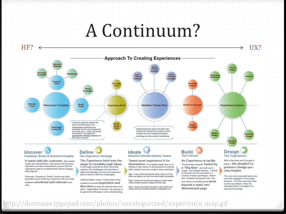A Continuum http://darmano.typepad.com/photos/uncategorized/experience_map.gif UX HF