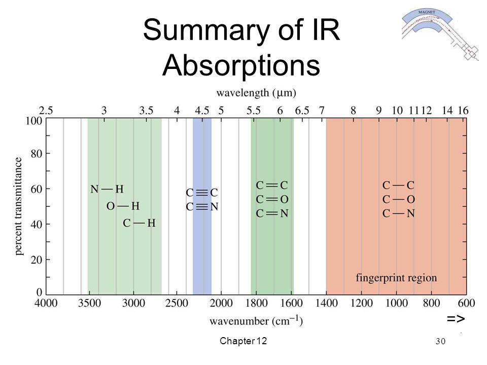 Chapter 12 30 Summary of IR Absorptions =>
