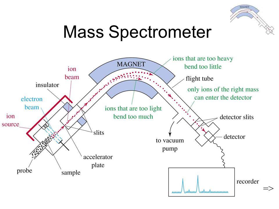 Chapter 12 35 Mass Spectrometer =>