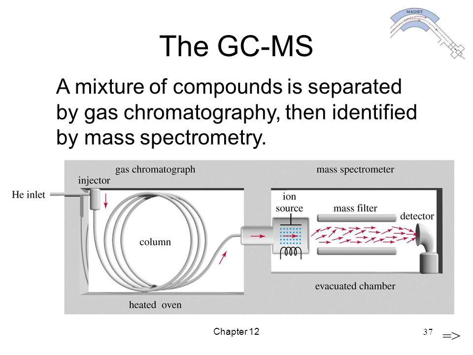 Chapter 12 37 The GC-MS => A mixture of compounds is separated by gas chromatography, then identified by mass spectrometry.