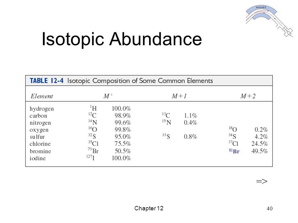 Chapter 12 40 Isotopic Abundance => 81 Br