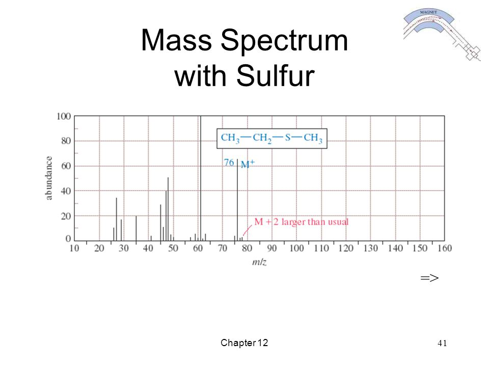 Chapter 12 41 Mass Spectrum with Sulfur =>