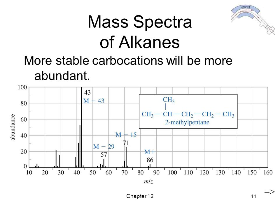 Chapter 12 44 Mass Spectra of Alkanes More stable carbocations will be more abundant. =>
