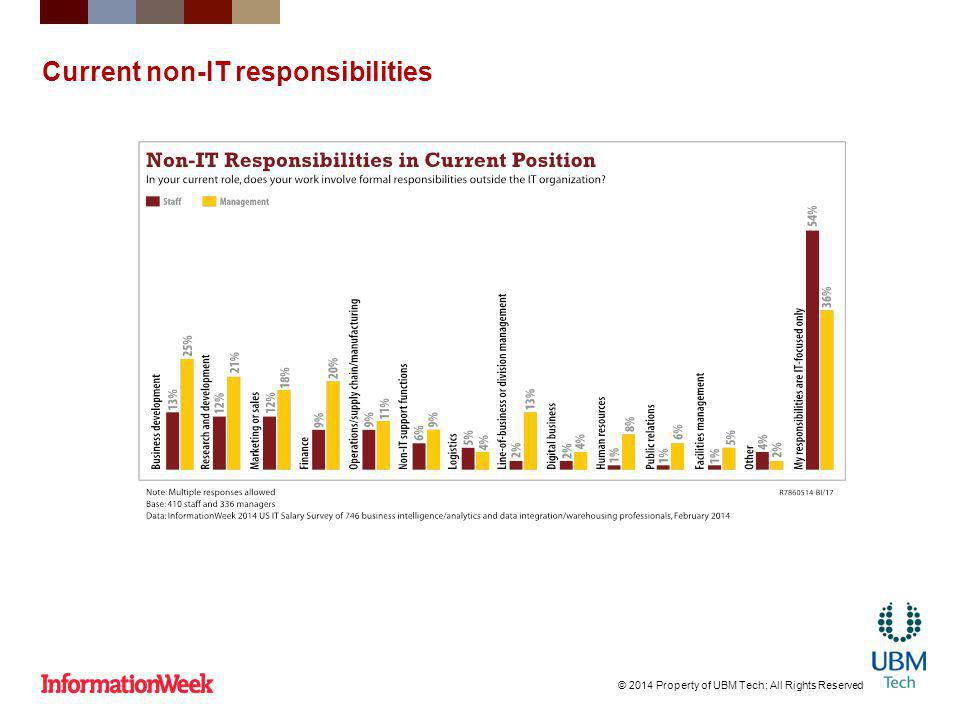 Current non-IT responsibilities © 2014 Property of UBM Tech; All Rights Reserved