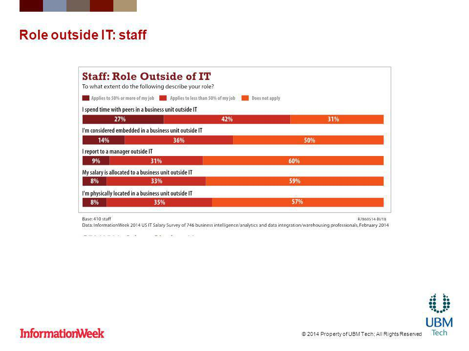 Role outside IT: staff © 2014 Property of UBM Tech; All Rights Reserved