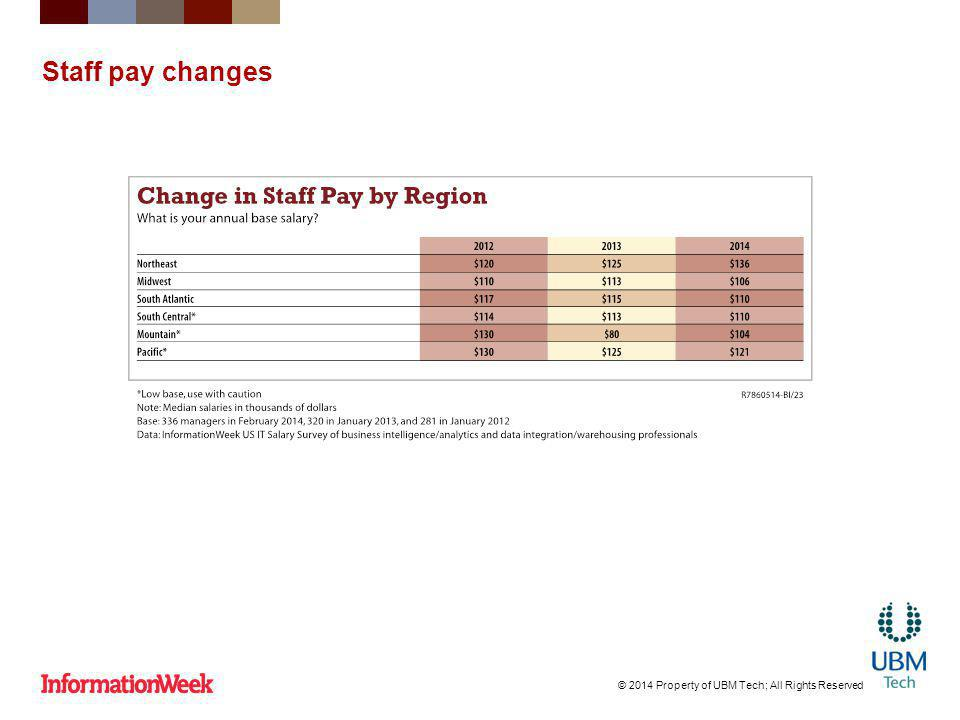 Staff pay changes © 2014 Property of UBM Tech; All Rights Reserved