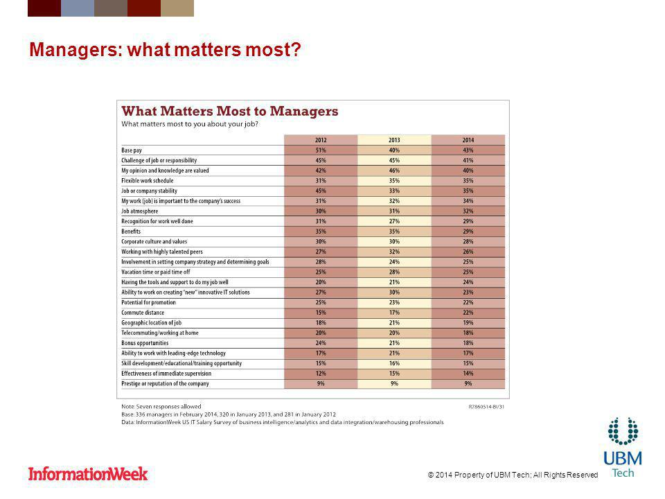 Managers: what matters most? © 2014 Property of UBM Tech; All Rights Reserved
