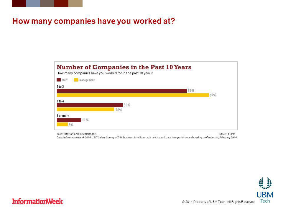 How many companies have you worked at? © 2014 Property of UBM Tech; All Rights Reserved