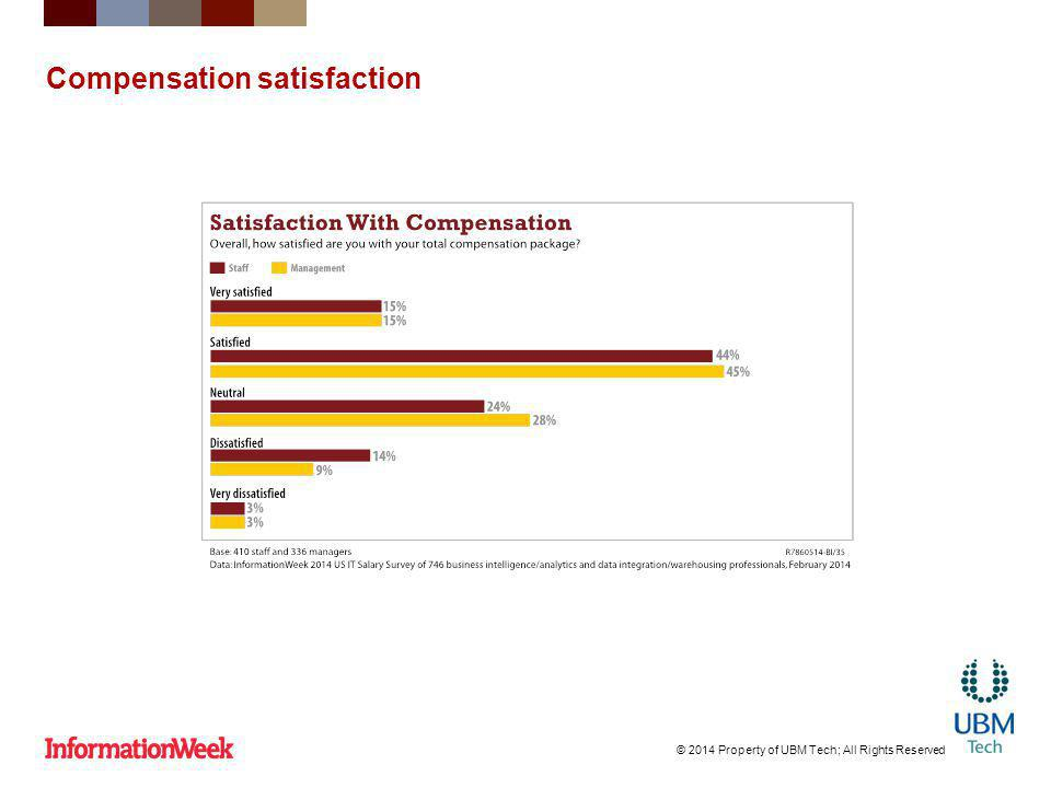 Compensation satisfaction © 2014 Property of UBM Tech; All Rights Reserved