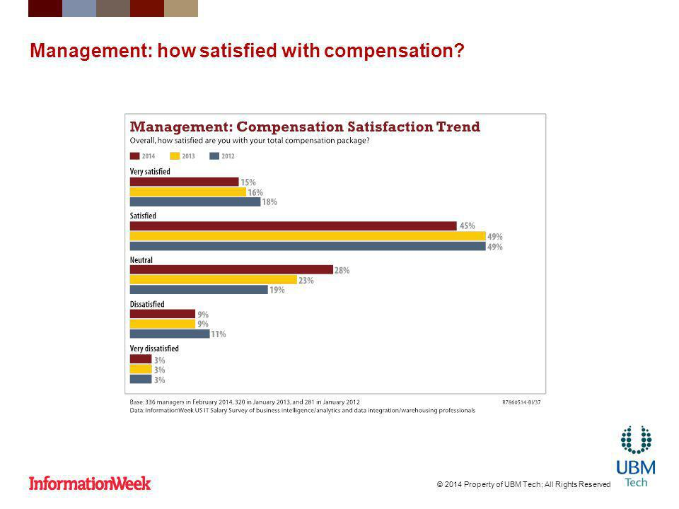 Management: how satisfied with compensation © 2014 Property of UBM Tech; All Rights Reserved