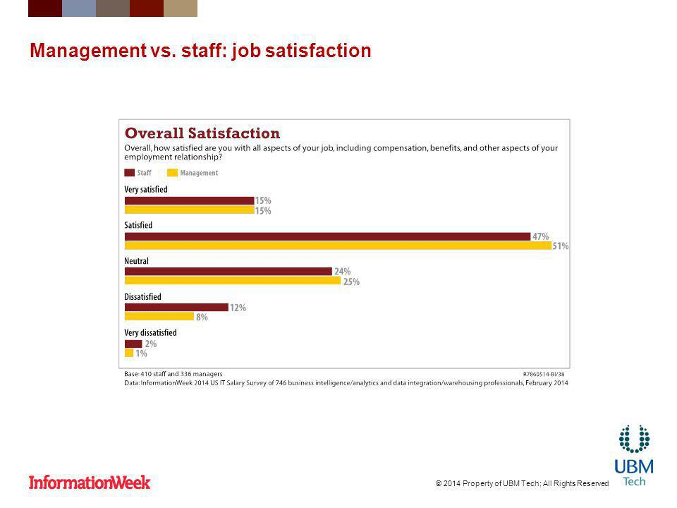 Management vs. staff: job satisfaction © 2014 Property of UBM Tech; All Rights Reserved