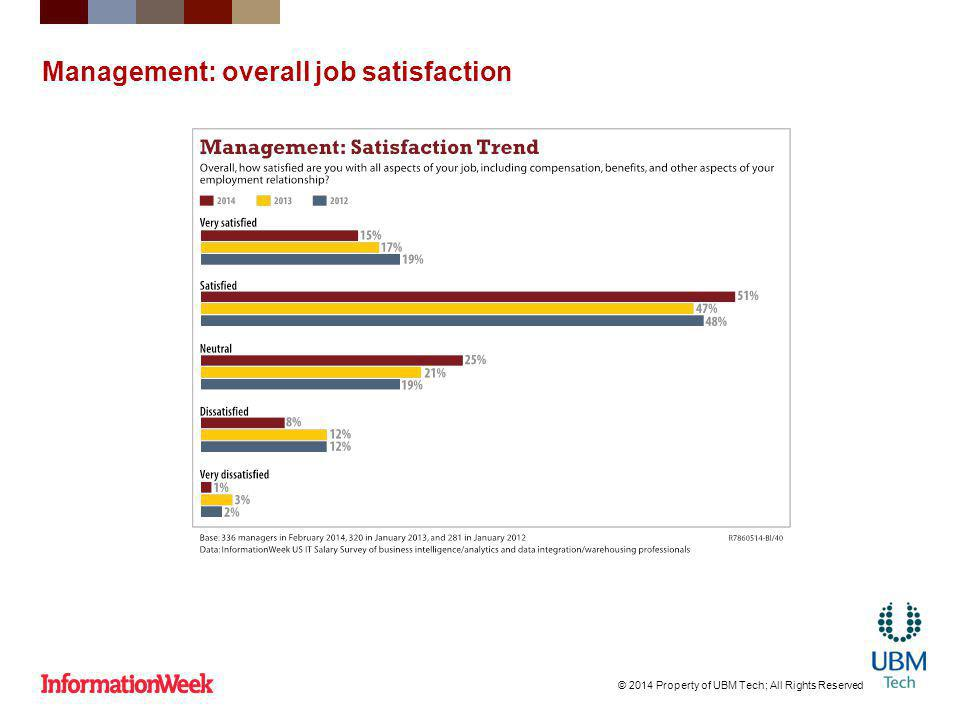 Management: overall job satisfaction © 2014 Property of UBM Tech; All Rights Reserved