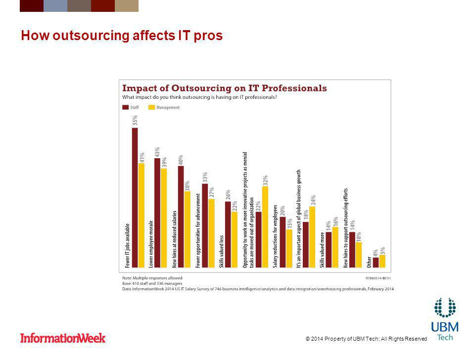 How outsourcing affects IT pros © 2014 Property of UBM Tech; All Rights Reserved