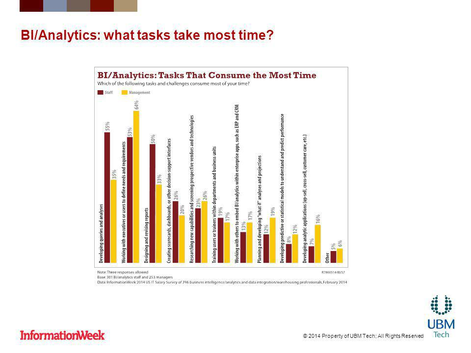 BI/Analytics: what tasks take most time? © 2014 Property of UBM Tech; All Rights Reserved