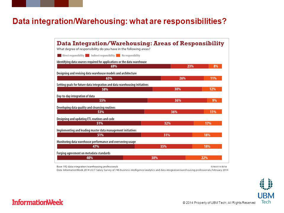 Data integration/Warehousing: what are responsibilities? © 2014 Property of UBM Tech; All Rights Reserved
