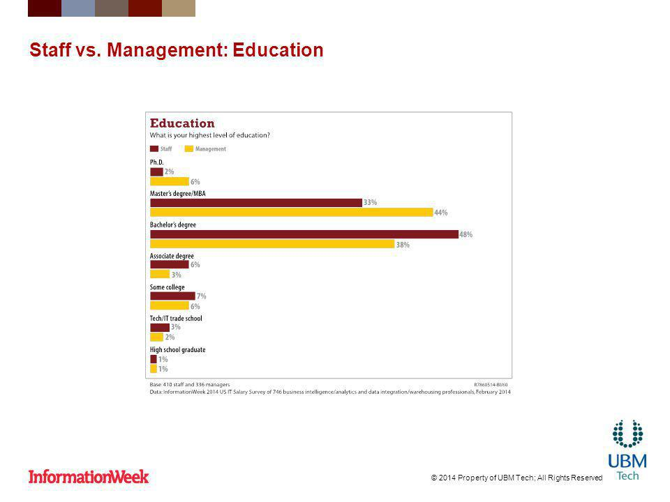 Staff vs. Management: Education © 2014 Property of UBM Tech; All Rights Reserved