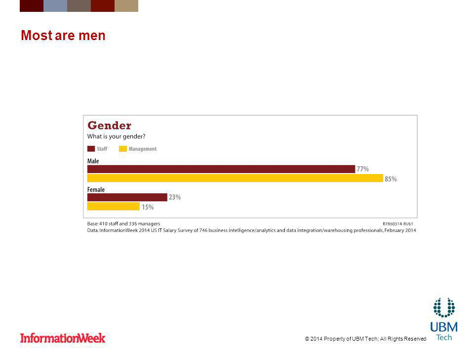 Most are men © 2014 Property of UBM Tech; All Rights Reserved