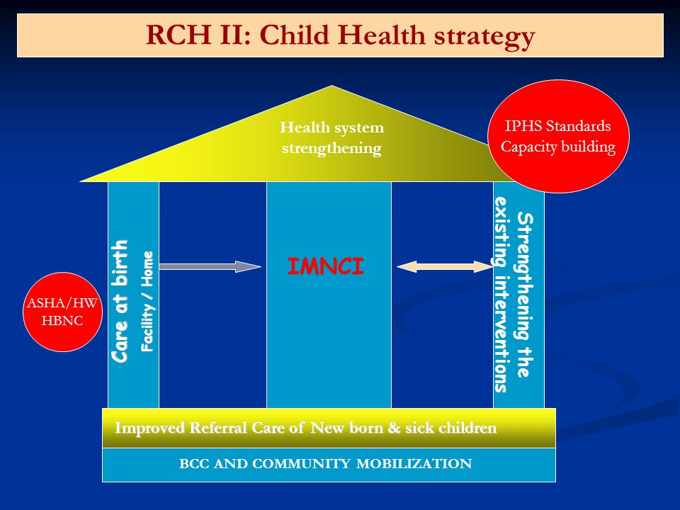 Care at birth Facility / Home Strengthening the existing interventions BCC AND COMMUNITY MOBILIZATION Health system strengthening IMNCI RCH II: Child