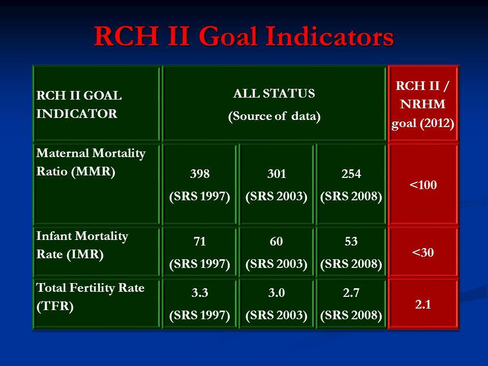 RCH II Goal Indicators
