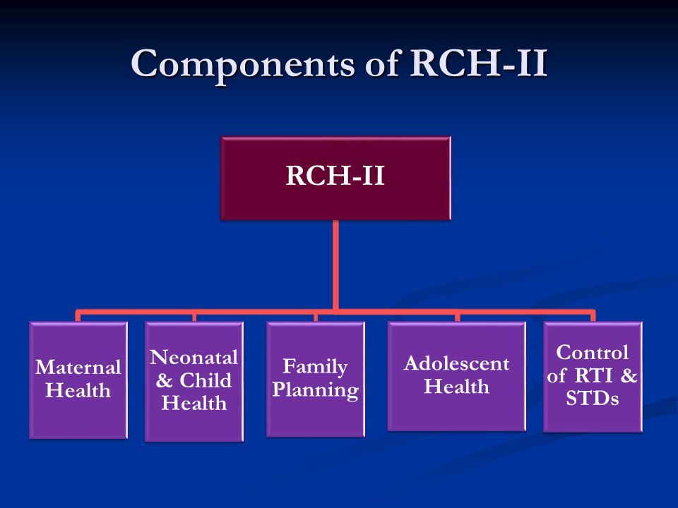 Components of RCH-II RCH-II Maternal Health Neonatal & Child Health Family Planning Adolescent Health Control of RTI & STDs