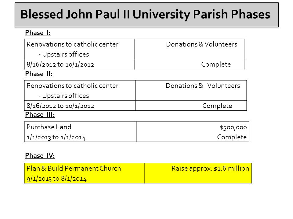 Blessed John Paul II University Parish Phases Phase I: Phase II: Phase III: Phase IV: Renovations to catholic center - Upstairs offices Donations & Volunteers 8/16/2012 to 10/1/2012 Complete Renovations to catholic center - Upstairs offices Donations & Volunteers 8/16/2012 to 10/1/2012 Complete Purchase Land 1/1/2013 to 1/1/2014 $500,000 Complete Plan & Build Permanent Church 9/1/2013 to 8/1/2014 Raise approx.