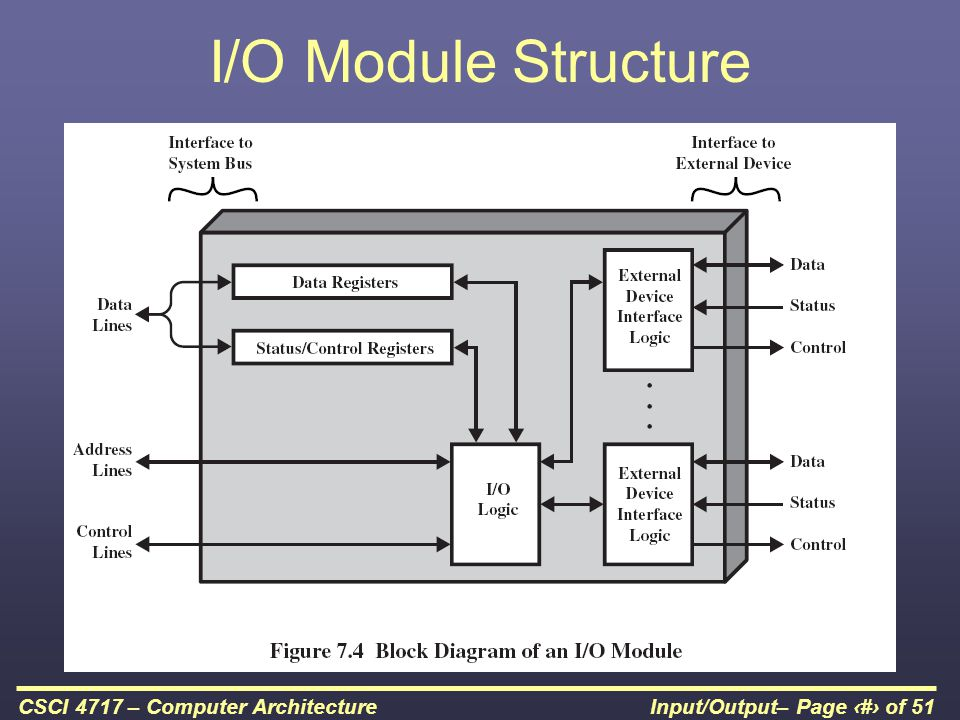 Input/Output– Page 11 of 51CSCI 4717 – Computer Architecture I/O Module Structure