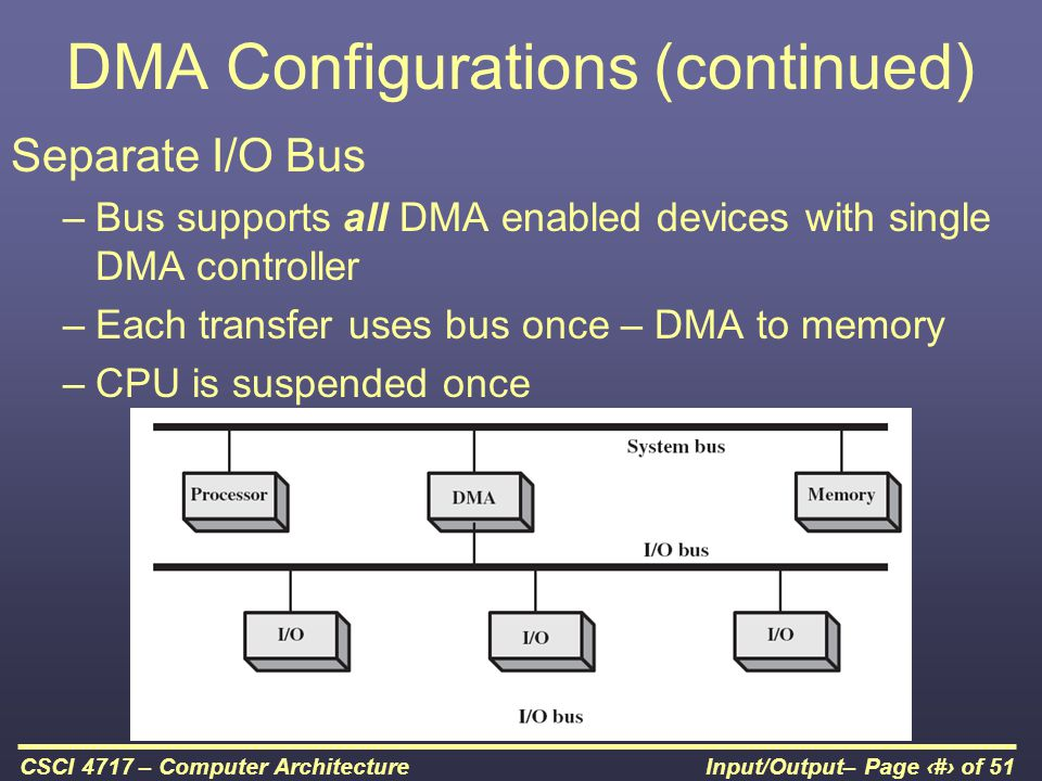 Input/Output– Page 48 of 51CSCI 4717 – Computer Architecture DMA Configurations (continued) Separate I/O Bus –Bus supports all DMA enabled devices wit