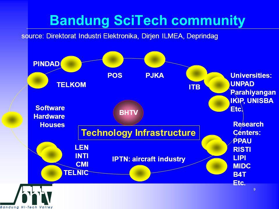 9 Bandung SciTech community ITB Universities: UNPAD Parahiyangan IKIP, UNISBA Etc.