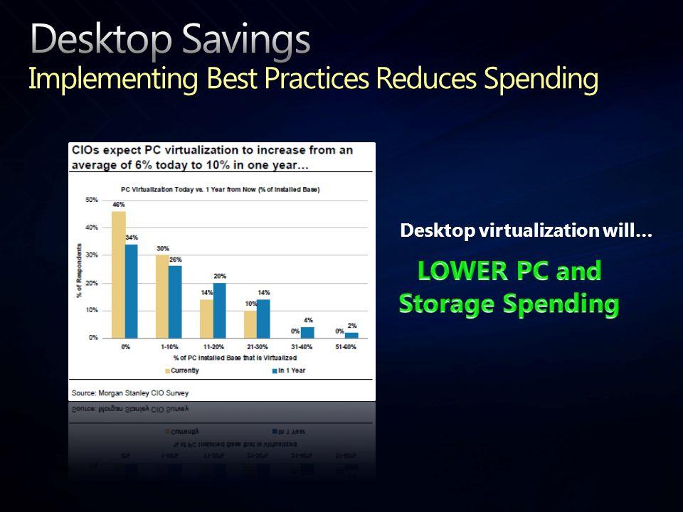 Desktop Desktop virtualization will…
