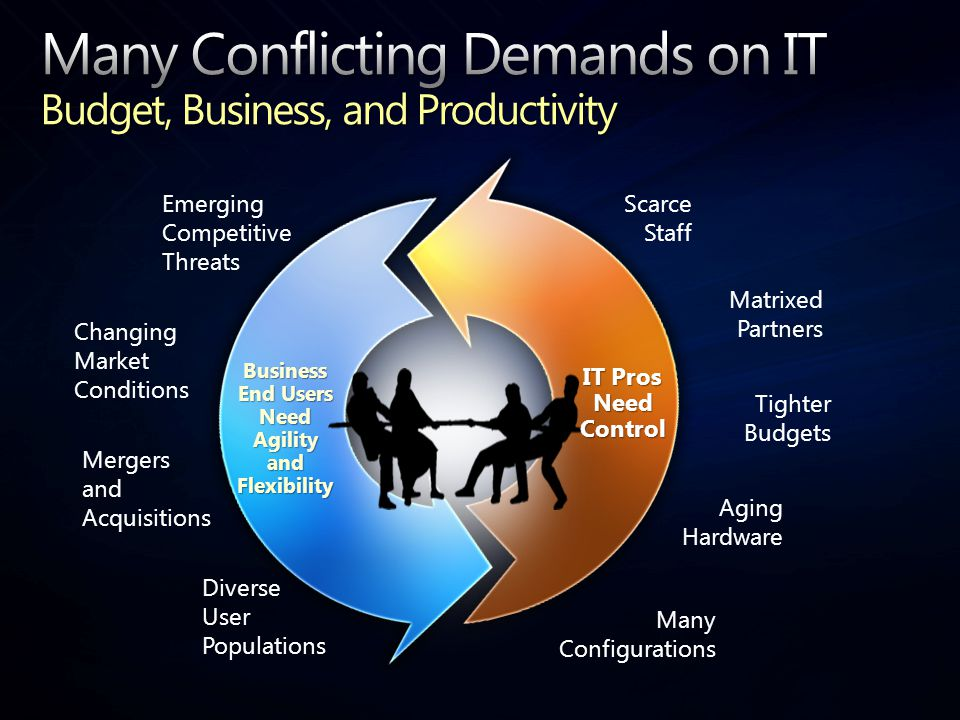 Business End Users Need Agility and Flexibility IT Pros Need Control Changing Market Conditions Emerging Competitive Threats Mergers and Acquisitions