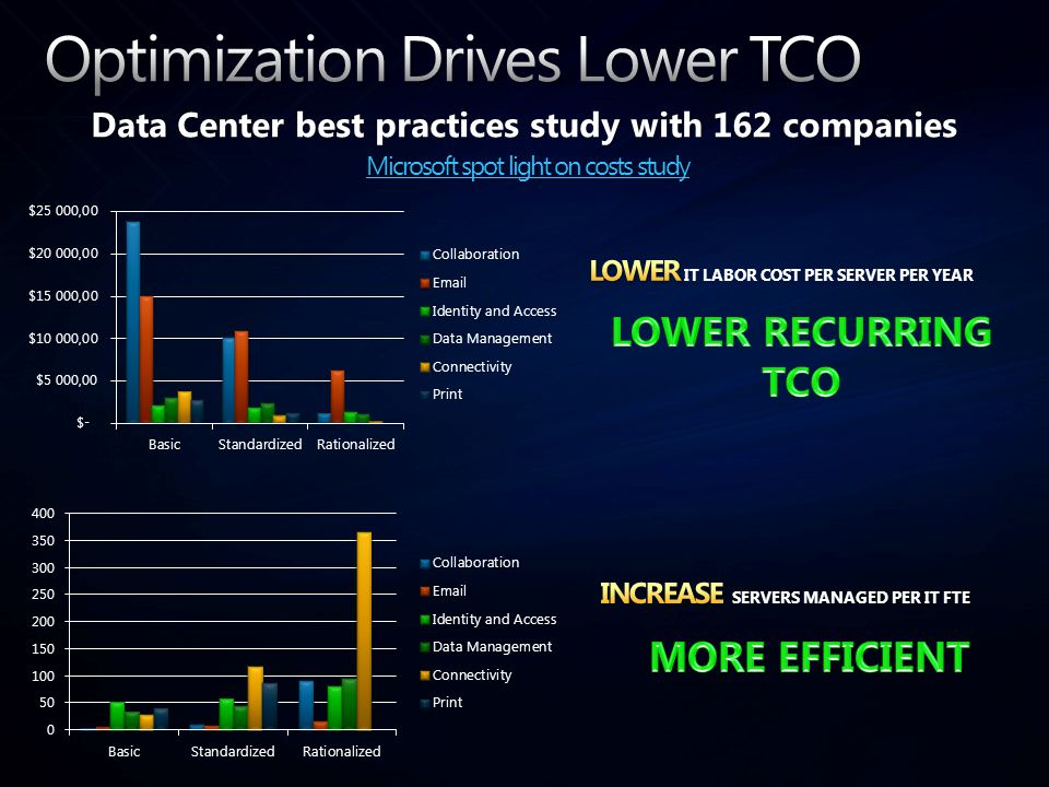 Data Center best practices study with 162 companies Microsoft spot light on costs study Microsoft spot light on costs study Microsoft spot light on co
