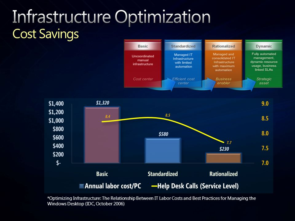 *Optimizing Infrastructure: The Relationship Between IT Labor Costs and Best Practices for Managing the Windows Desktop (IDC, October 2006)