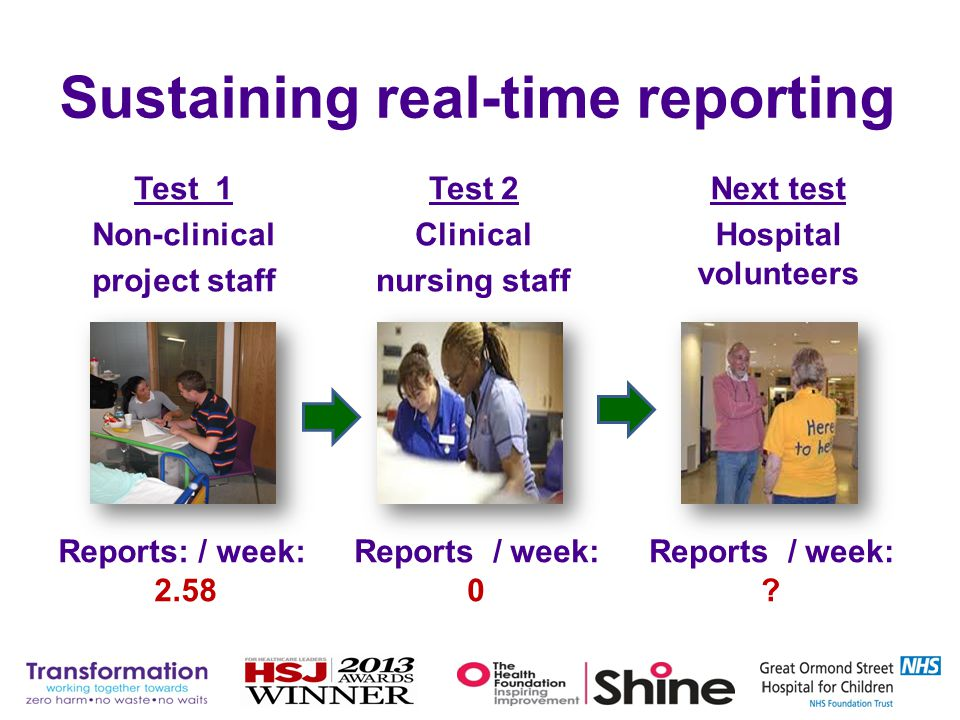 Sustaining real-time reporting Test 2 Clinical nursing staff Test 1 Non-clinical project staff Next test Hospital volunteers Reports: / week: 2.58 Rep